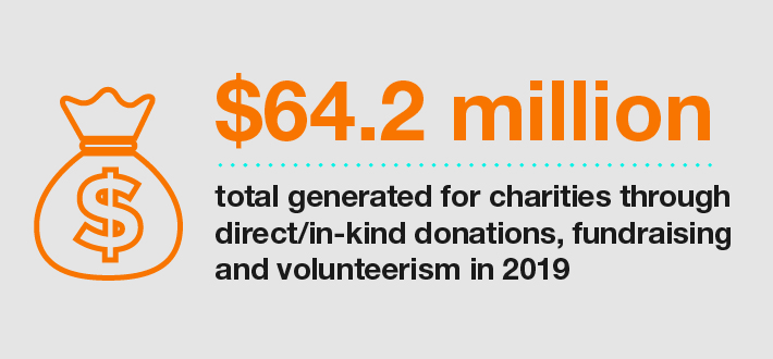 Valero's Charitable Giving Infographic