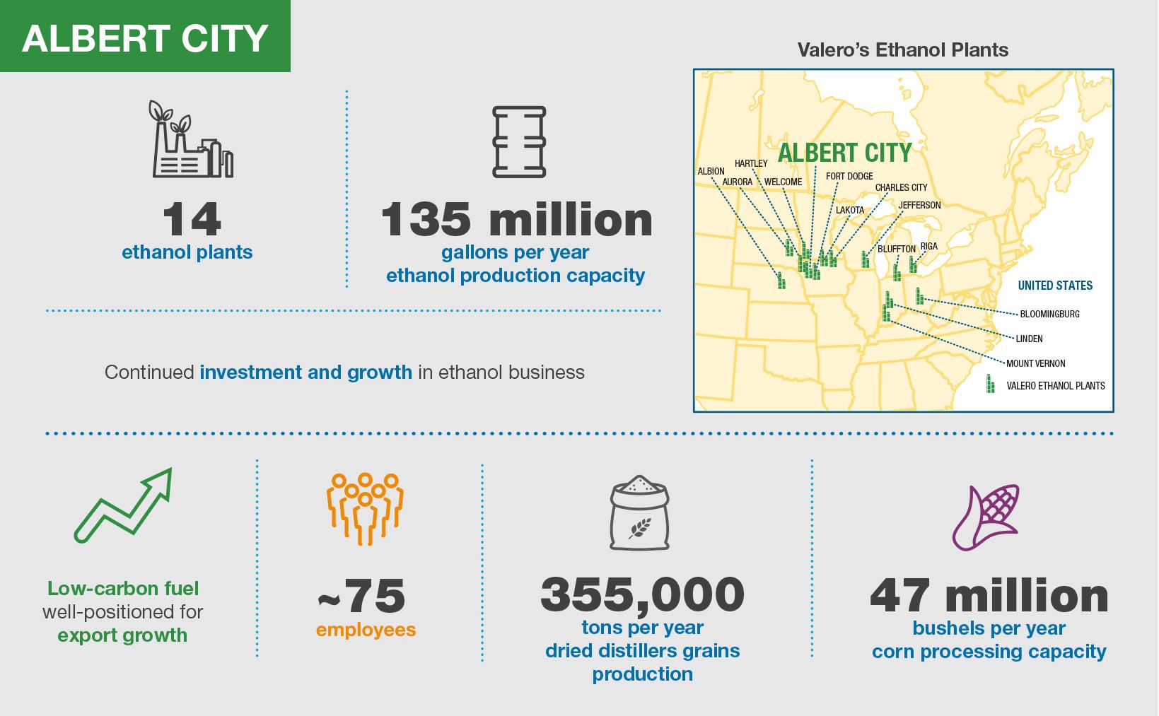Valero Albert City Ethatnol Plant Infographic