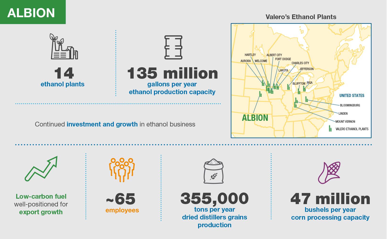 Valero Albion Ethanol Plant Infographic