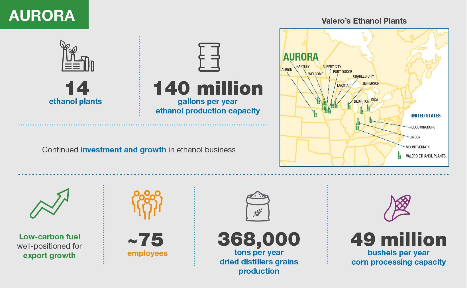 Valero Aurora Ethanol Plant Infographic