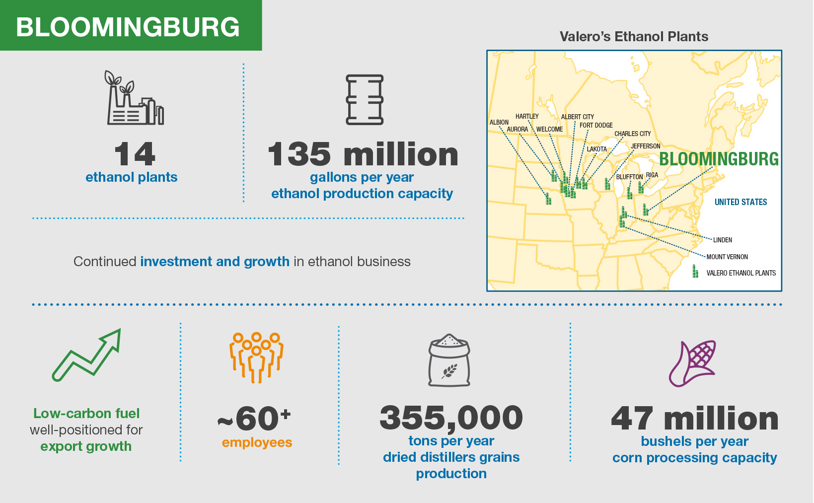 Valero Bloomingburg Ethanol Plant Infographic