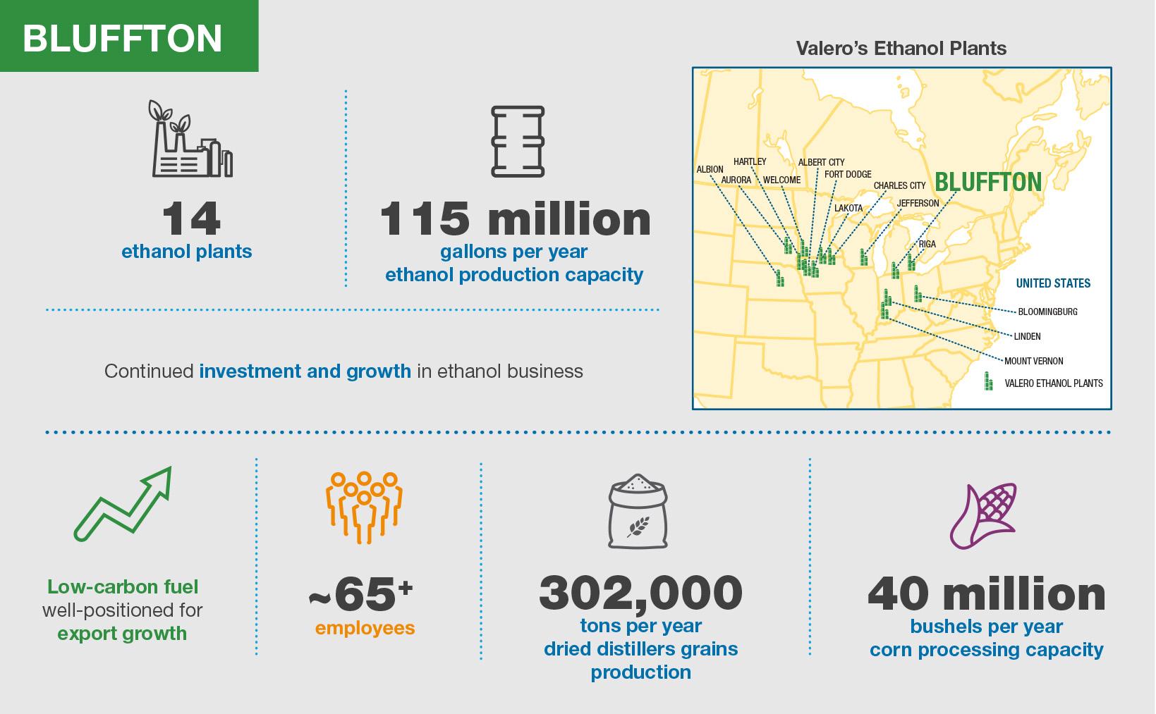 Valero Bluffton Ethanol Plant Infographic