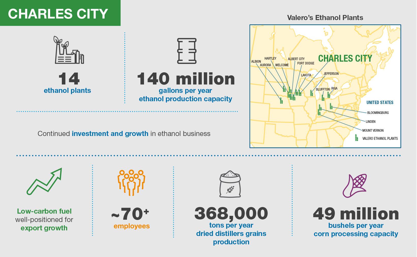 Valero Charles City Ethanol Plant Infographic