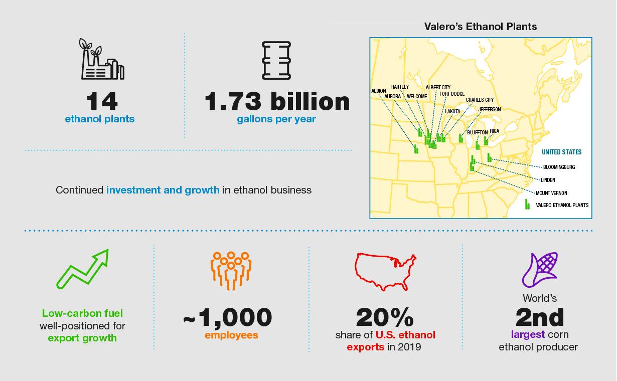 Valero Ethanol Infographic