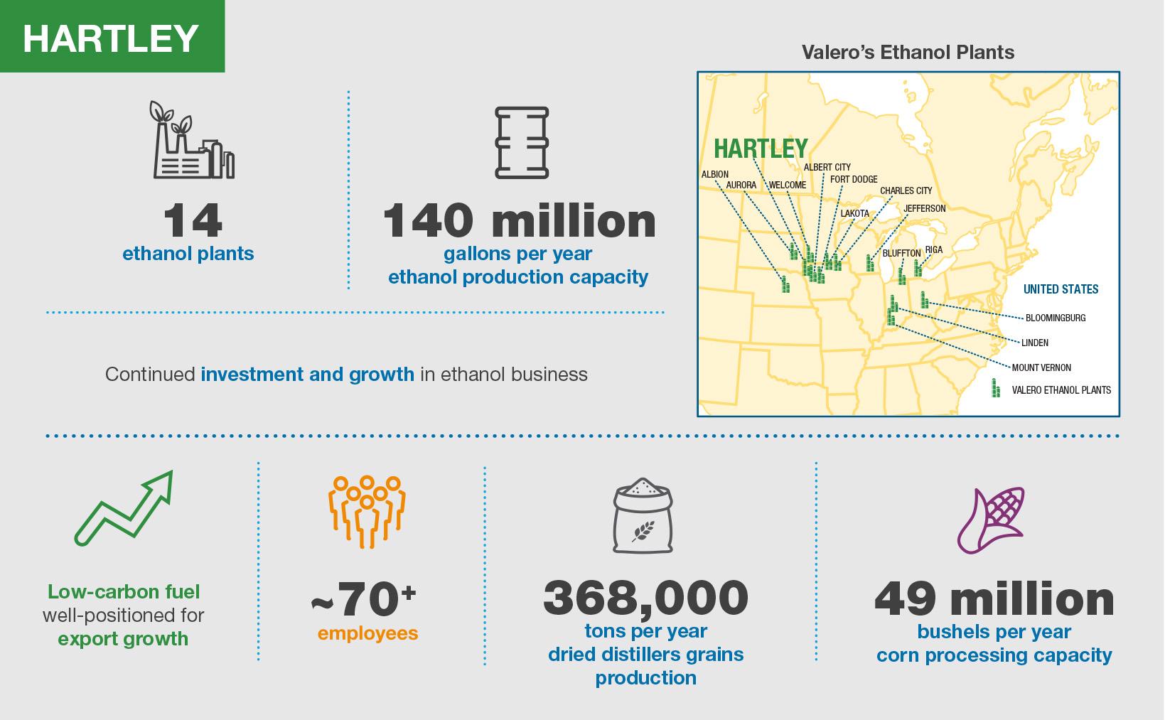 Valero Hartley Ethanol Plant Infographic