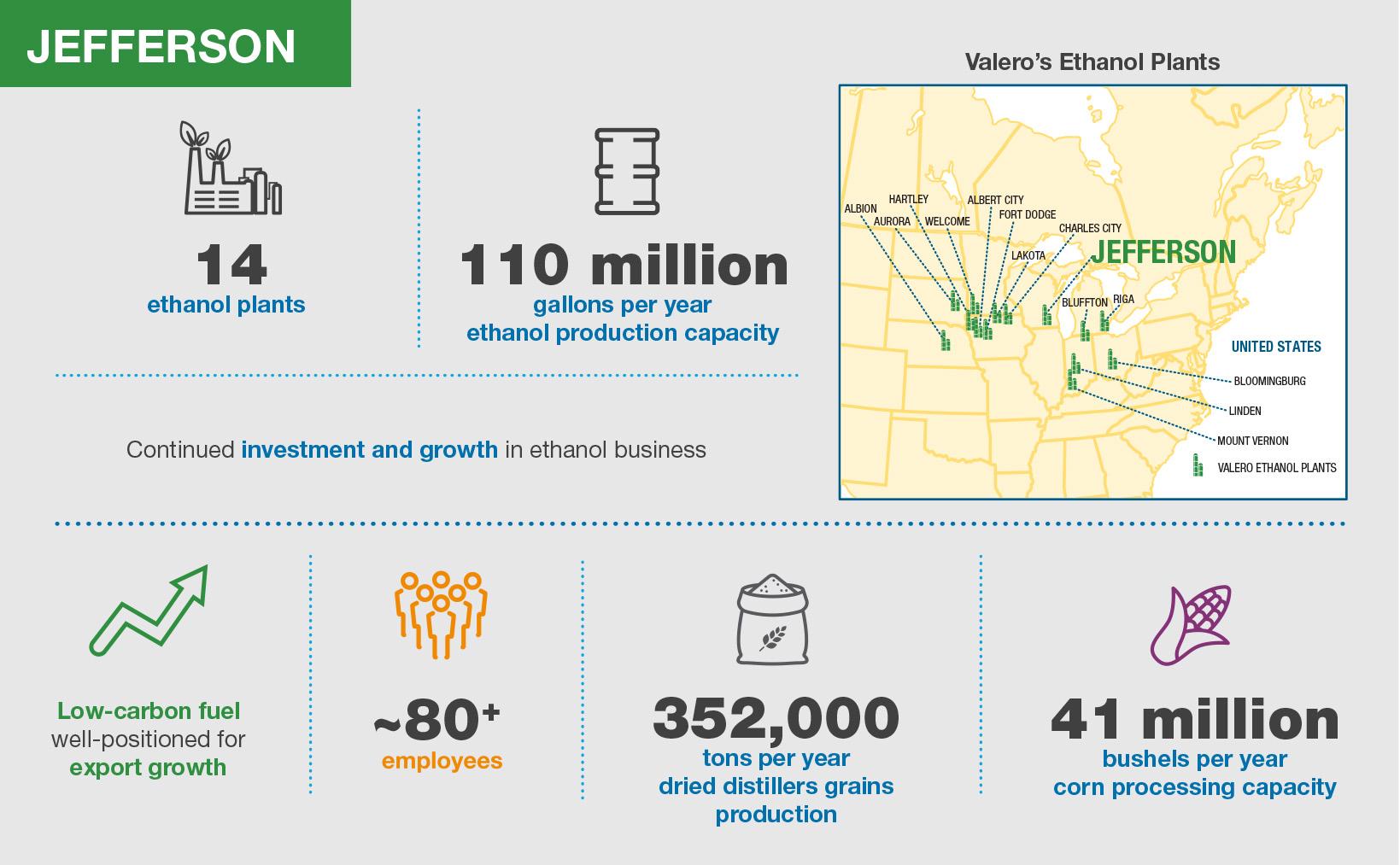 Valero Jefferson Ethanol Plant Infographic