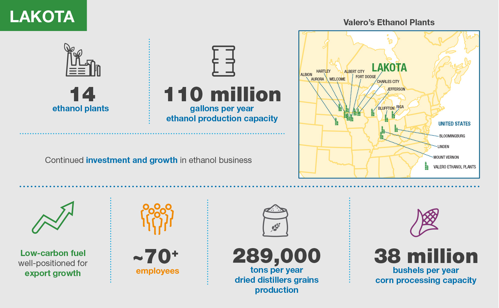 Valero Lakota Ethanol Plant Infographic