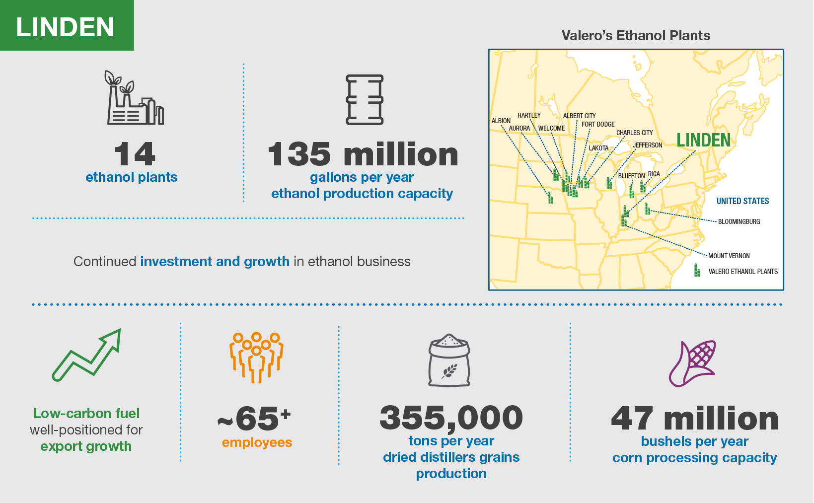 Valero Linden Ethanol Plant Infographic