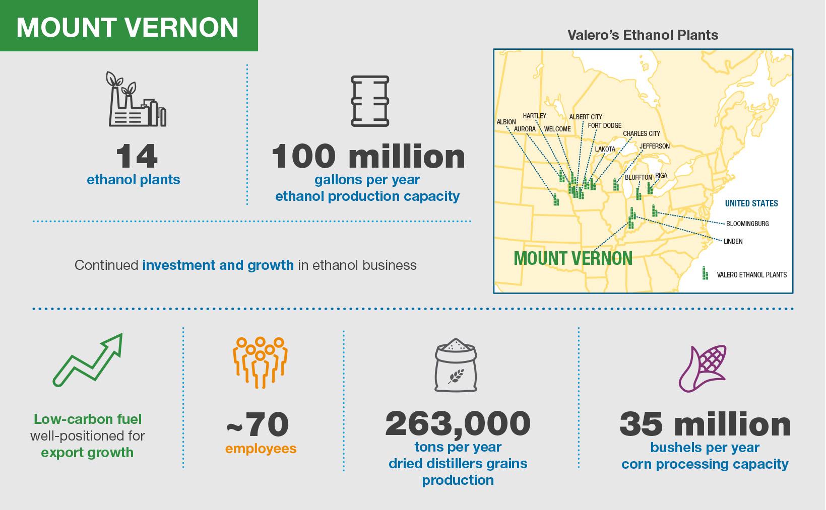 Valero Mount Vernon Ethanol Plant Infographic