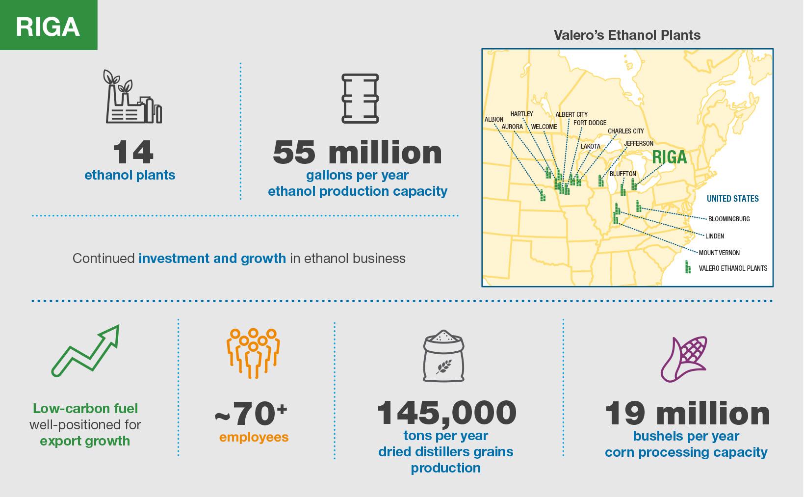 Valero Riga Ethanol Plant Infographic