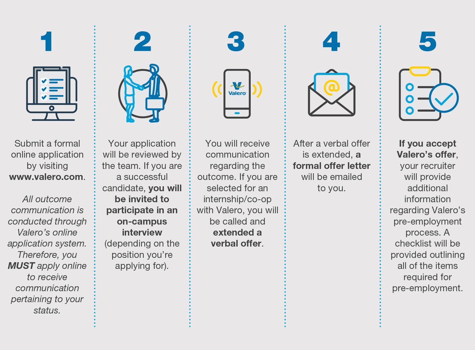 Valero Intern Application Process Infographic