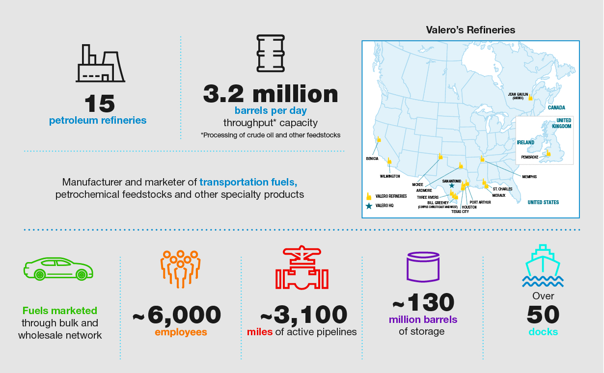 Valero Refining Overview Infographic