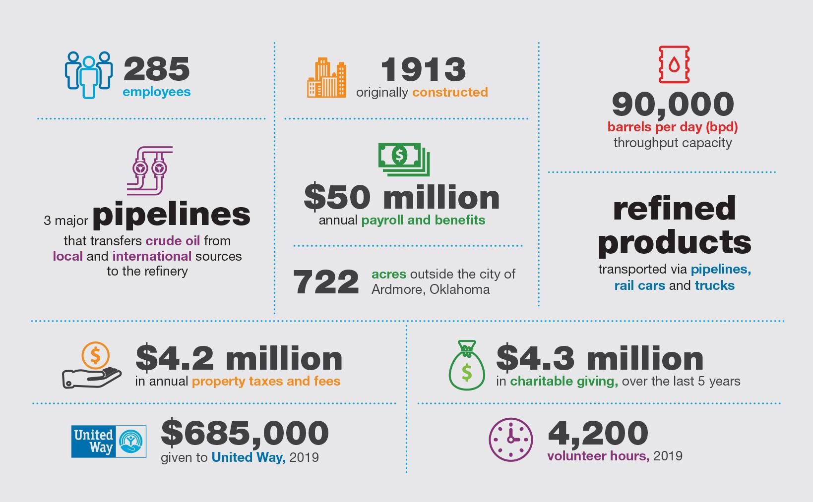 Valero Ardmore Refinery Infographic