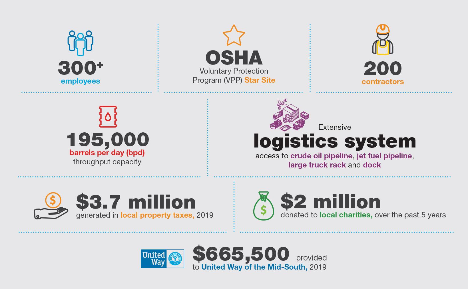 Valero Memphis Refinery Infographic