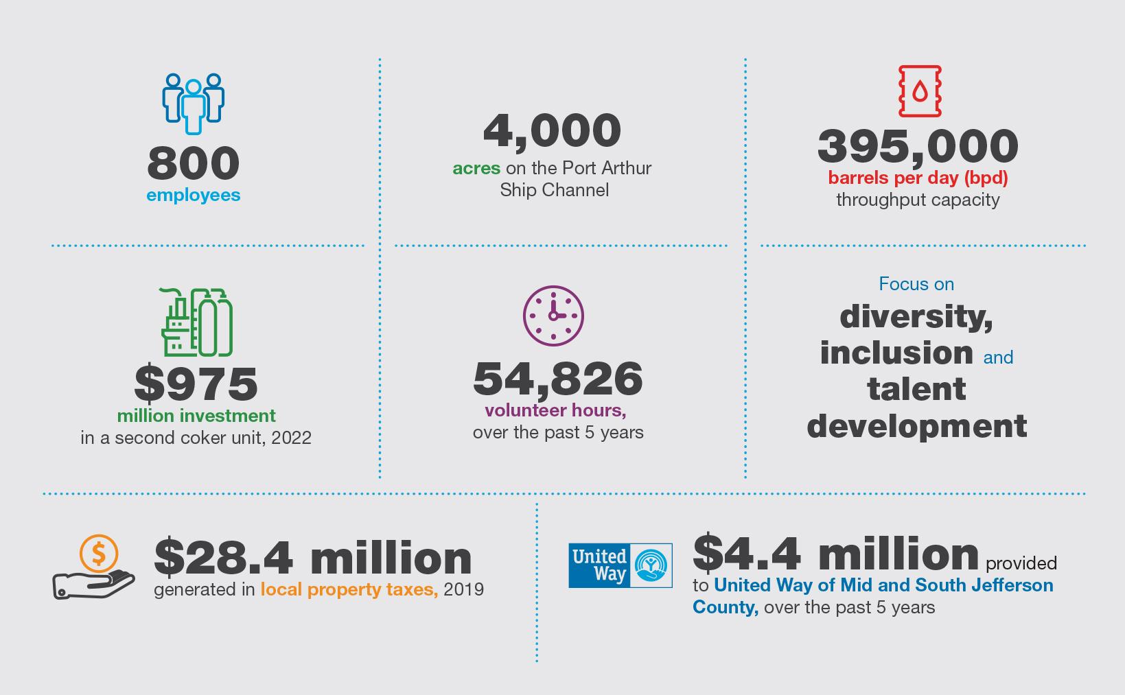 Valero Port Arthur Refinery Infographic