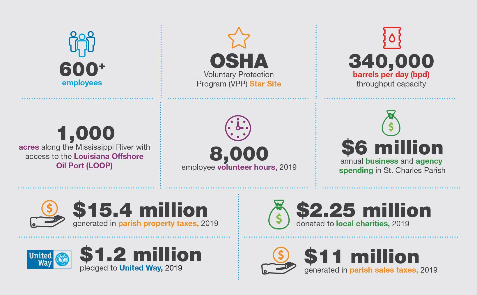 Valero St. Charles Refinery Infographic