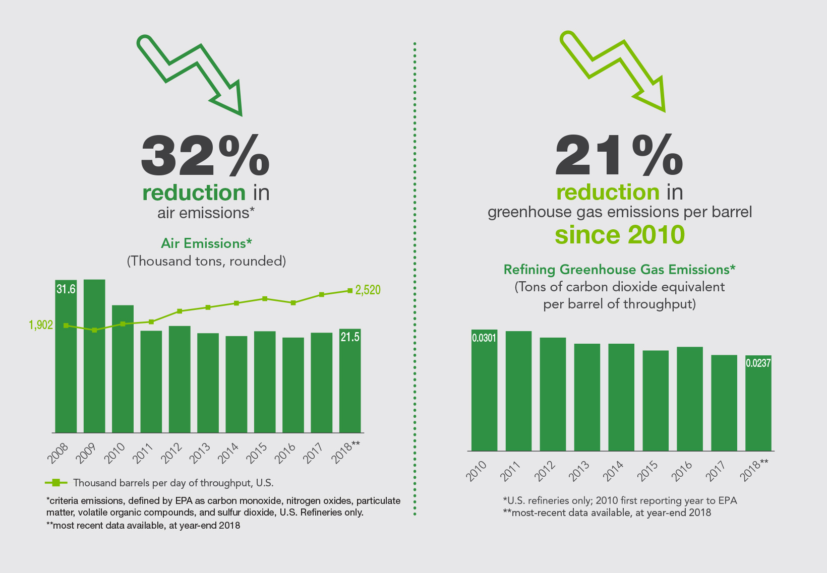 Valero Emissions Reduction Infographic