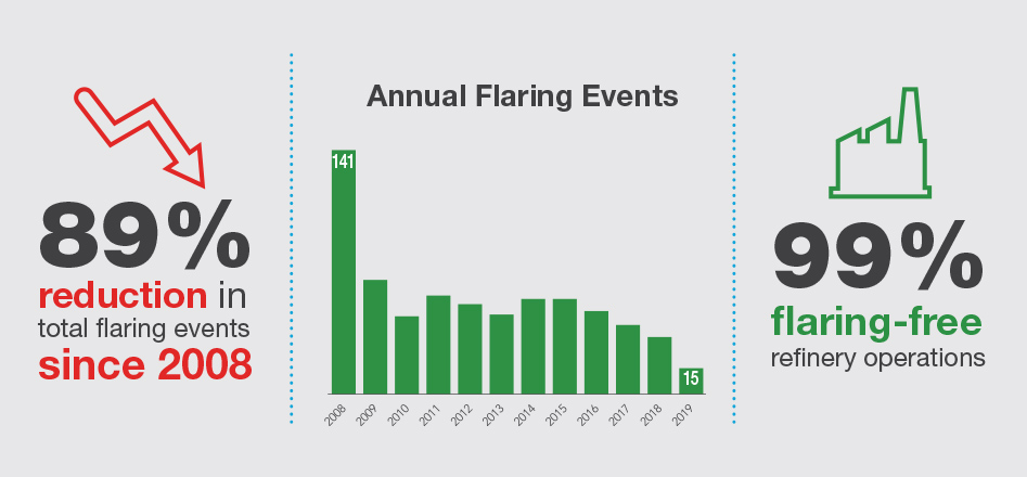 Valero Flaring Reductions Infographic