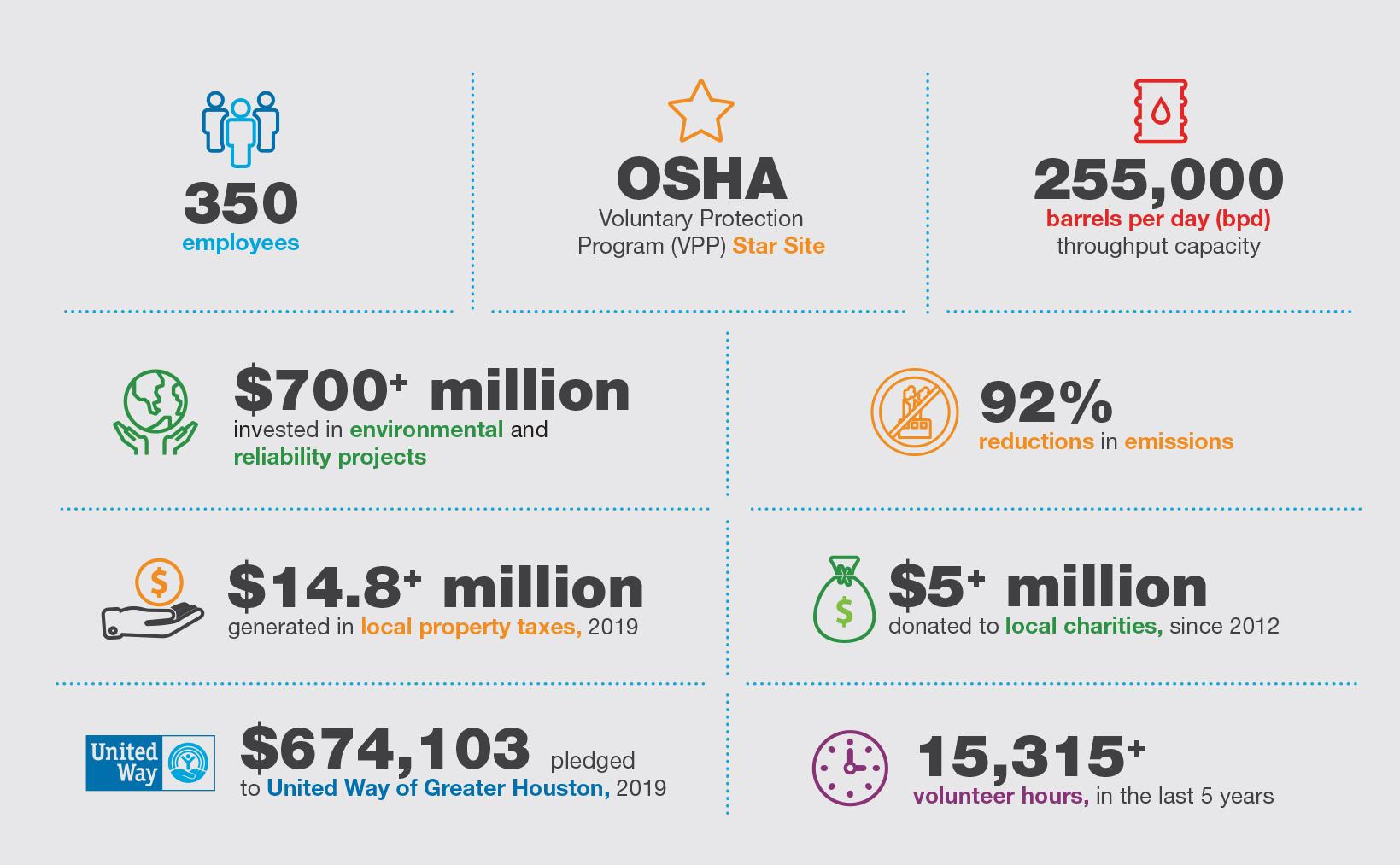 Valero Houston Fast Facts Infographic