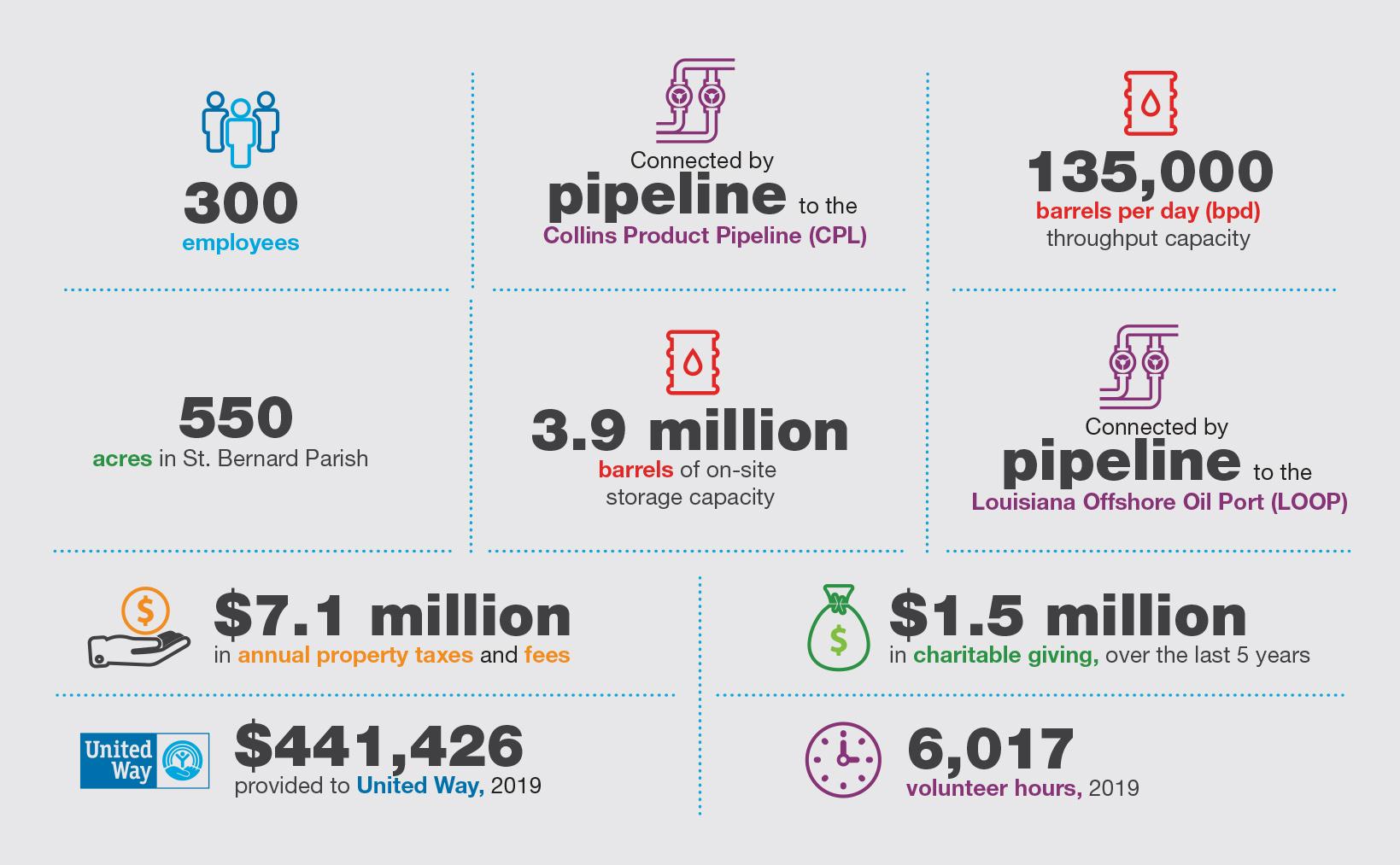 Valero Meraux Fast Facts Infographic