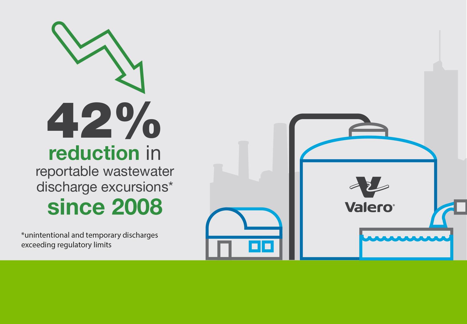 Valero Wastewater Management Infographic