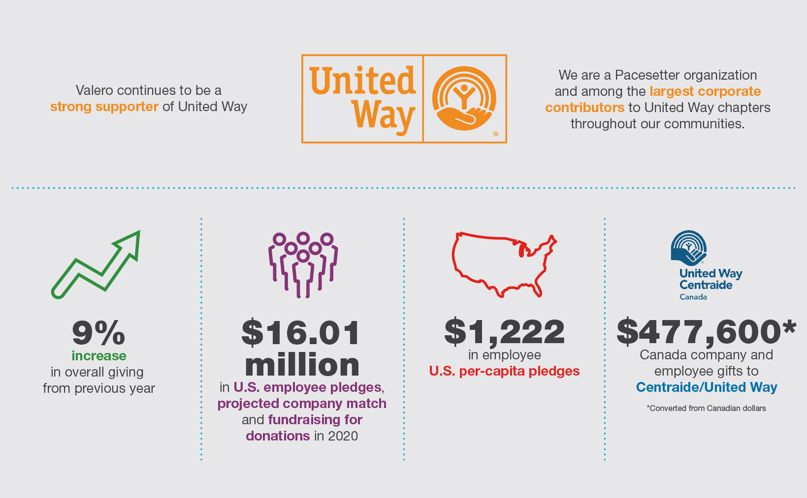 Valero and the United Way Infographic