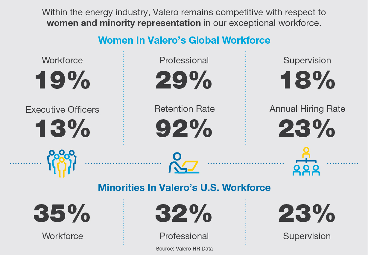 Infographic showing strides in workforce diversity for women and minorities