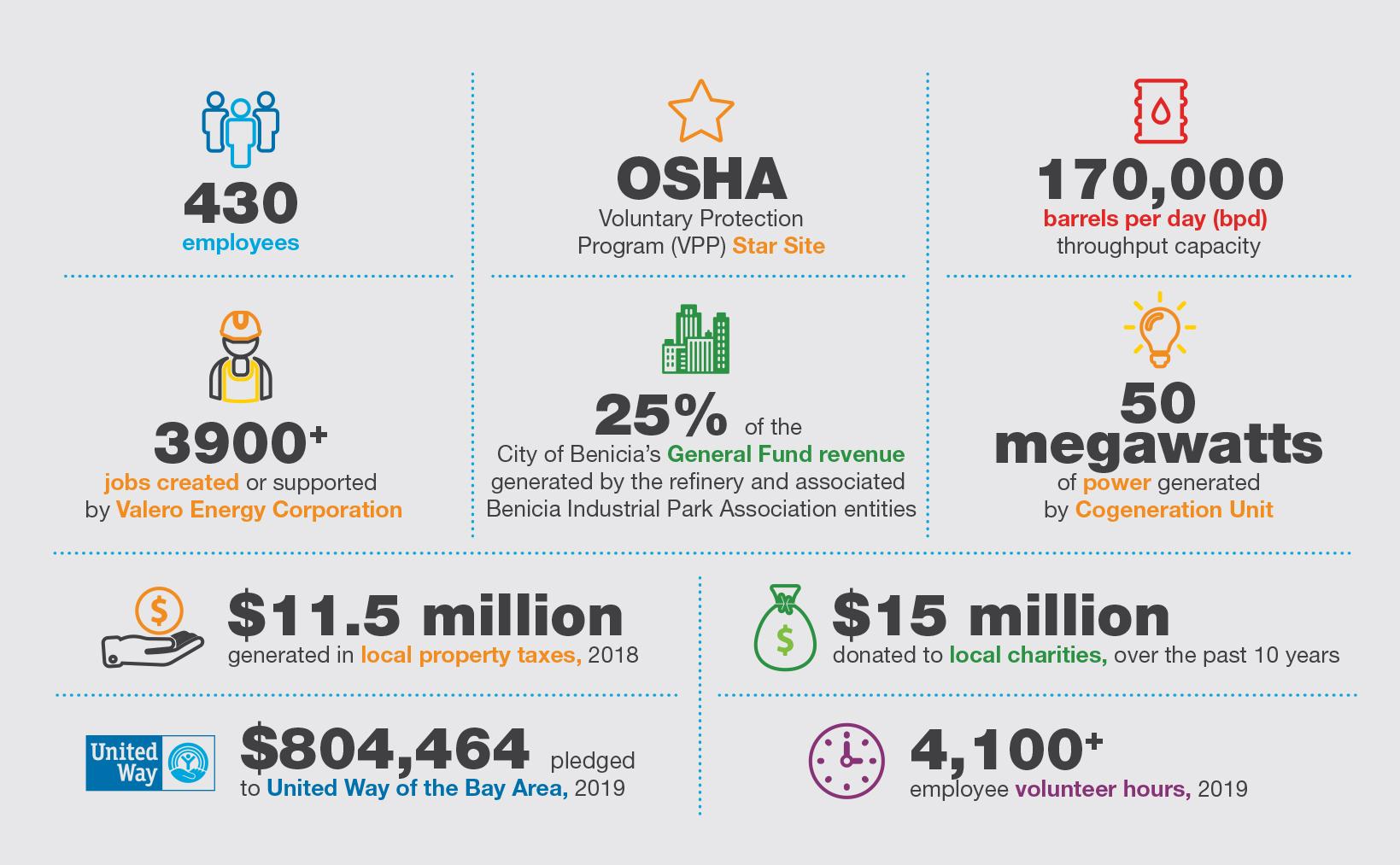 Valero Benicia Refinery Quick Facts Infographic