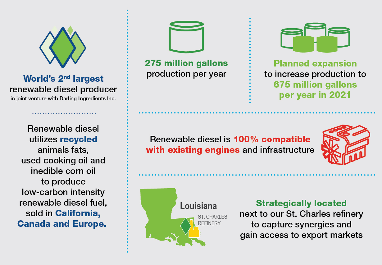 Valero Renewable Diesel Infographic