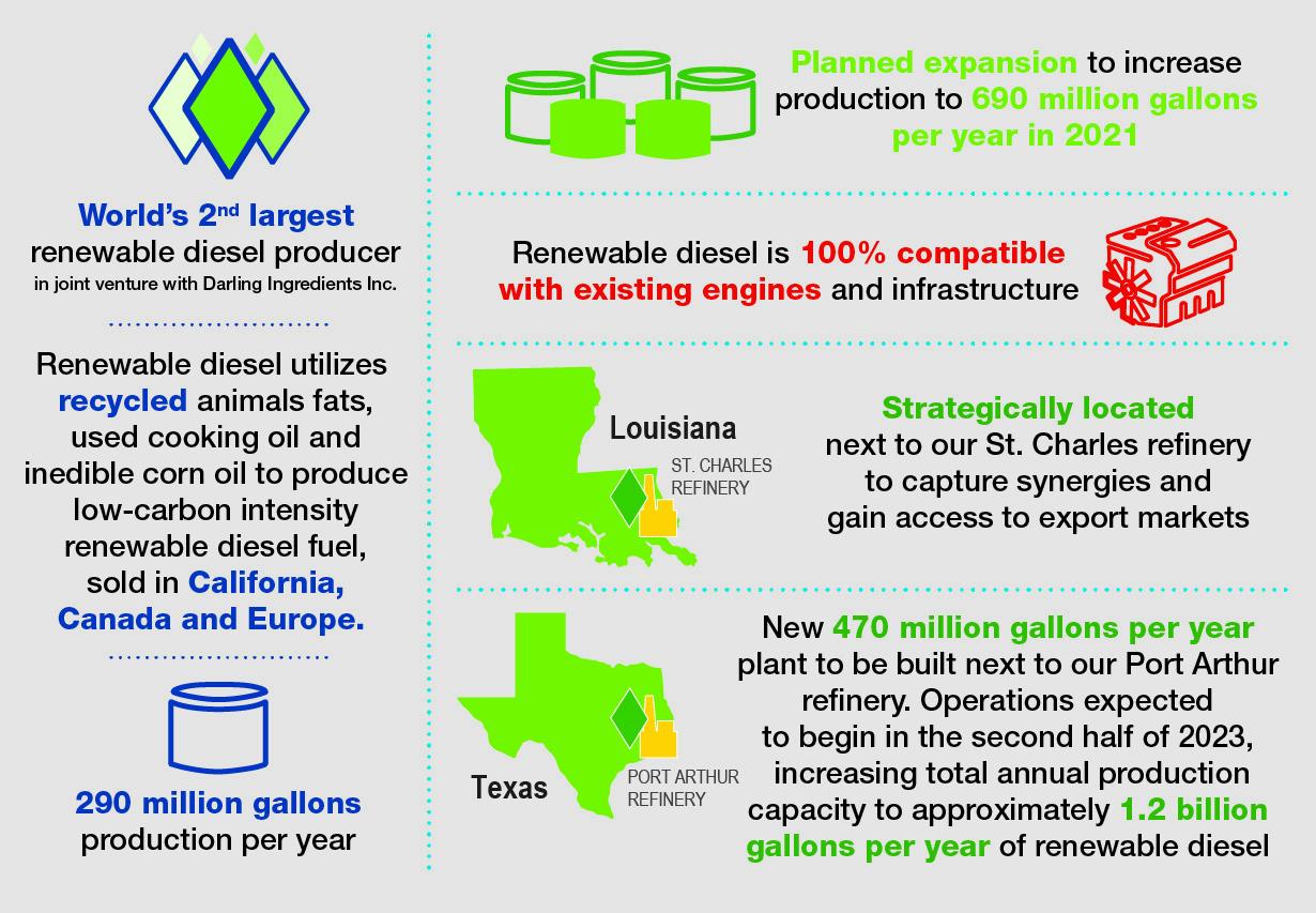 Renewable Diesel Overview Infographic_Desktop_2021