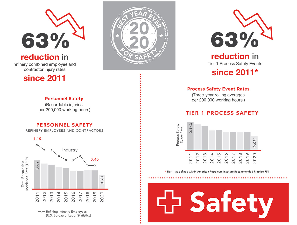Safety Infographic V2