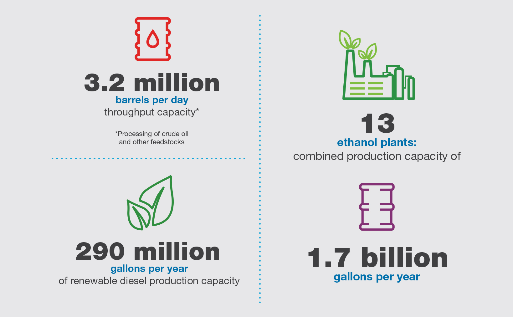 Fuels production infographic