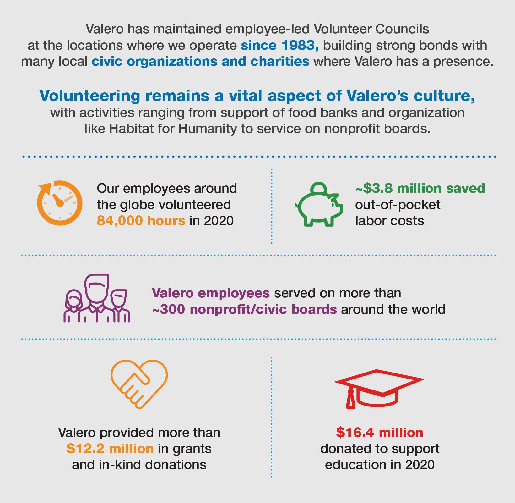 Valero's Volunteerism infographic
